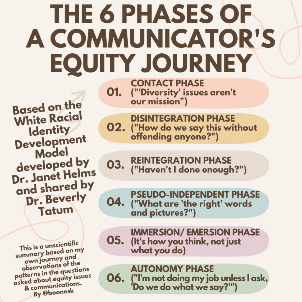 """Listing the 6 phases of a communicators Equity Journey: 1: Contact Phase ('Diversity' issues aren't our mission), 2: Disintegration Phase (""""How do we say this without offending anyone?"""") 3. Reintegration Phase (""""Haven't I done enough?"""", 4. Pseudo-Independent phase (""""What are the 'right' words and pictures?""""), 5. Immersion/Emersion Phase (It's how you think, not just what you do), 6. Autonomy Phase (""""I'm not doing my job unless I ask, 'Do we do what we way?'"""")"""